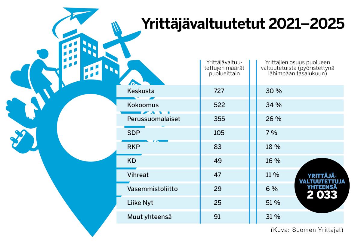 Tilasto yrittäjävaltuutetut 2021-2025 - Suomen Yrittäjät, kuntavaalit 2021